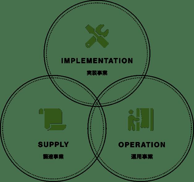 SUPPLY調達事業 OPERATION運用事業 IMPLEMENTATION実装事業